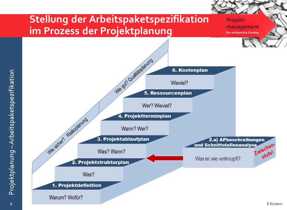© Wytrzens Projektplanung – Arbeitspaketspezifikation Stellung der Arbeitspaketspezifikation im Prozess der Projektplanung 5 2.a) APbeschreibungen und
