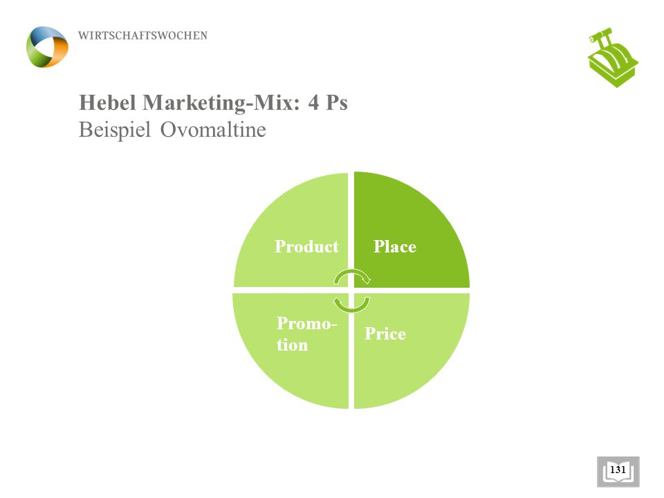 Hebel Marketing-Mix: 4 Ps Beispiel Ovomaltine 131 Product Place Price Promo- tion
