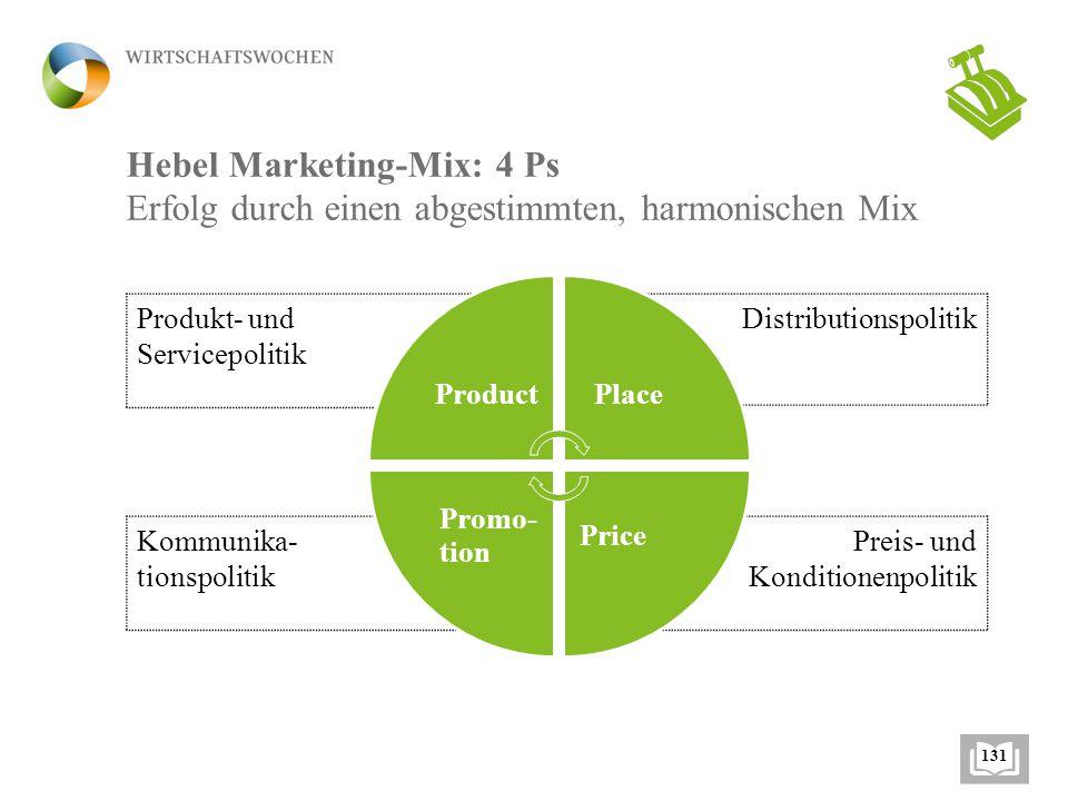 Hebel Marketing-Mix: 4 Ps Erfolg durch einen abgestimmten, harmonischen Mix Kommunika- tionspolitik Produkt- und Servicepolitik Distributionspolitik Preis- und Konditionenpolitik ProductPlace Price Promo- tion 131