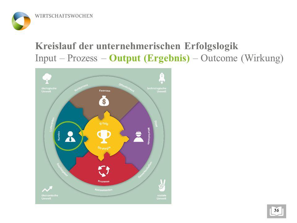Kreislauf der unternehmerischen Erfolgslogik Input – Prozess – Output (Ergebnis) – Outcome (Wirkung) 131 Umsatzwachstum Marktanteil Preis-Leistungs-Verhältnis