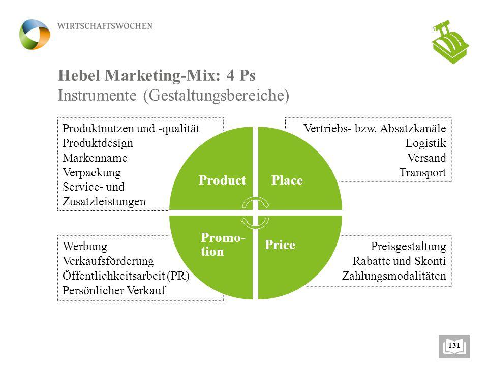 Hebel Marketing-Mix: 4 Ps Instrumente (Gestaltungsbereiche) Werbung Verkaufsförderung Öffentlichkeitsarbeit (PR) Persönlicher Verkauf Produktnutzen und -qualität Produktdesign Markenname Verpackung Service- und Zusatzleistungen Vertriebs- bzw.