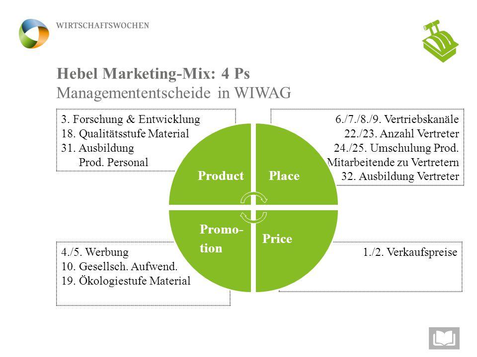 Hebel Marketing-Mix: 4 Ps Managemententscheide in WIWAG 6./7./8./9.