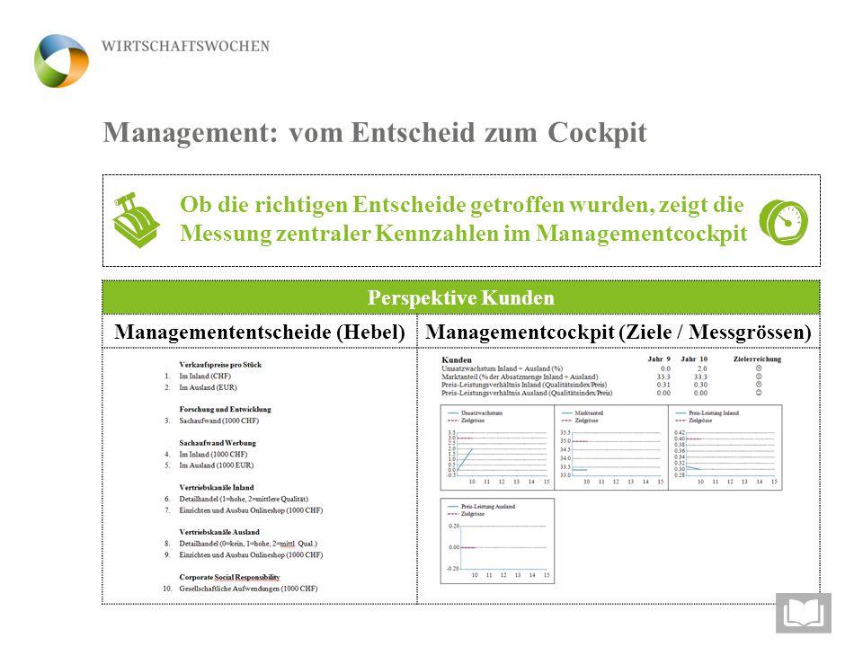 Perspektive Kunden Managemententscheide (Hebel)Managementcockpit (Ziele / Messgrössen) Management: vom Entscheid zum Cockpit Ob die richtigen Entscheide getroffen wurden, zeigt die Messung zentraler Kennzahlen im Managementcockpit