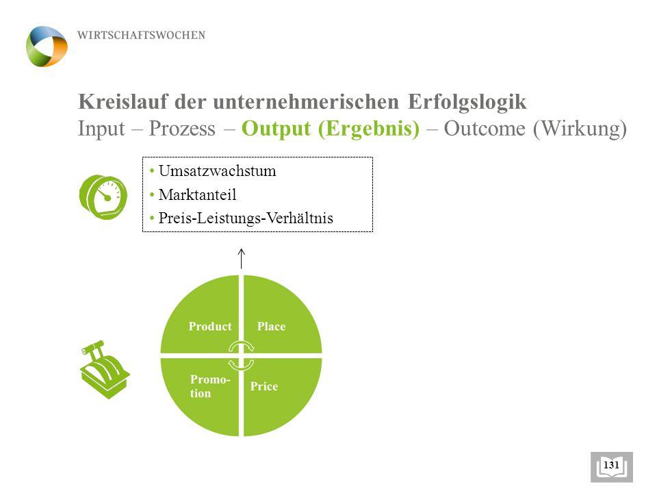 Markt- segmentierung, Zielmarktfestlegung Positionierung Marketing- Mix (4P) Hebel: Kernaufgaben des Marketings Im WIWAG relevant 126