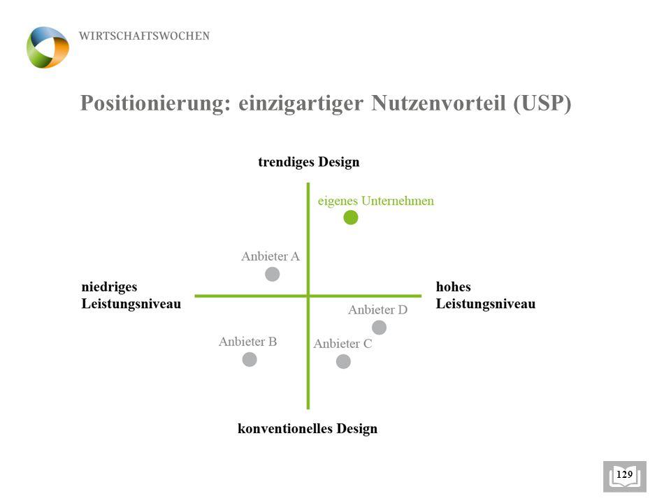 Positionierung: einzigartiger Nutzenvorteil (USP) 129