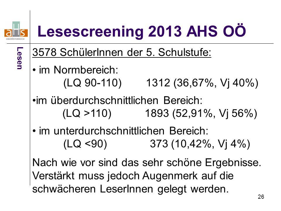26 Lesescreening 2013 AHS OÖ 3578 SchülerInnen der 5. Schulstufe: im Normbereich: (LQ 90-110) 1312 (36,67%, Vj 40%) im überdurchschnittlichen Bereich: