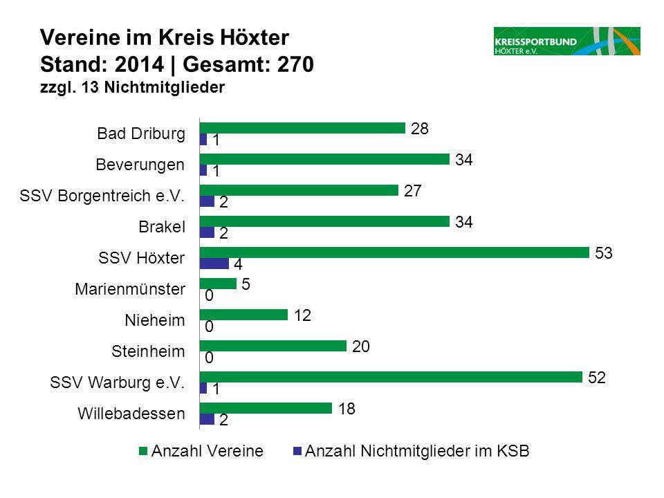 Vereine im Kreis Höxter Stand: 2014 | Gesamt: 270 zzgl. 13 Nichtmitglieder