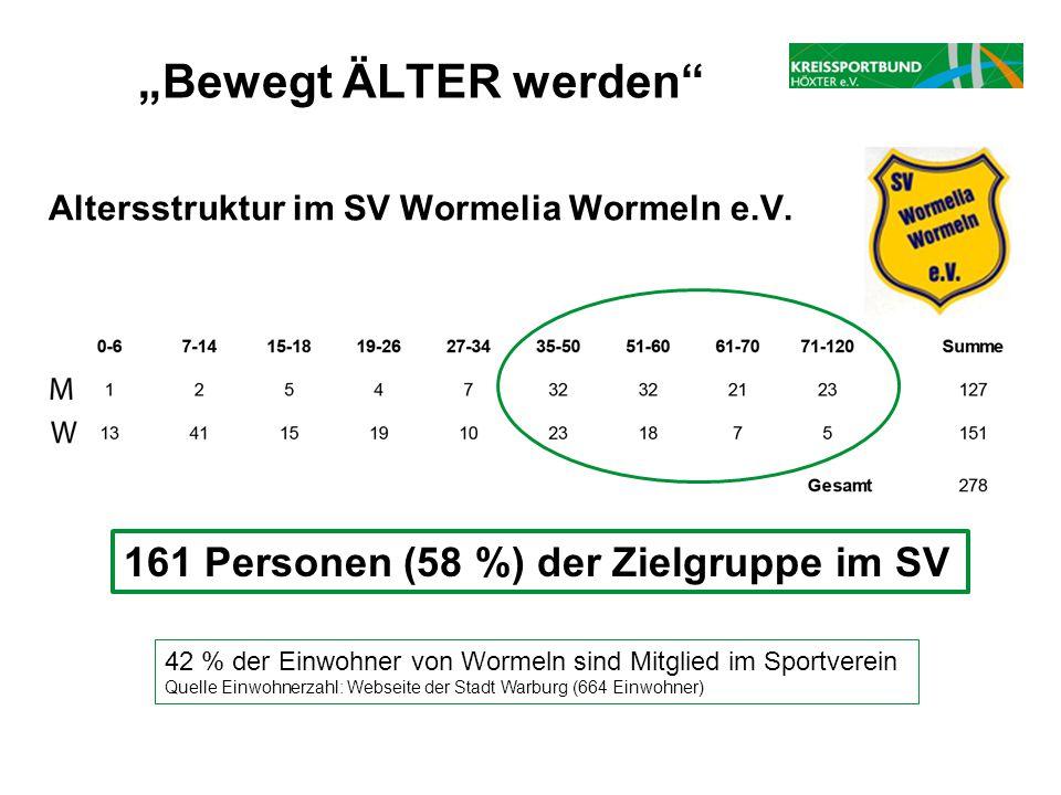 """Altersstruktur im SV Wormelia Wormeln e.V. """"Bewegt ÄLTER werden"""" 161 Personen (58 %) der Zielgruppe im SV 42 % der Einwohner von Wormeln sind Mitglied"""