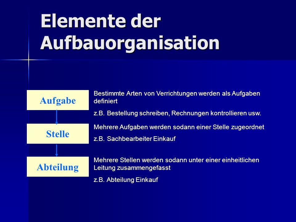 Aufgabe Stelle Abteilung Bestimmte Arten von Verrichtungen werden als Aufgaben definiert z.B. Bestellung schreiben, Rechnungen kontrollieren usw. Mehr