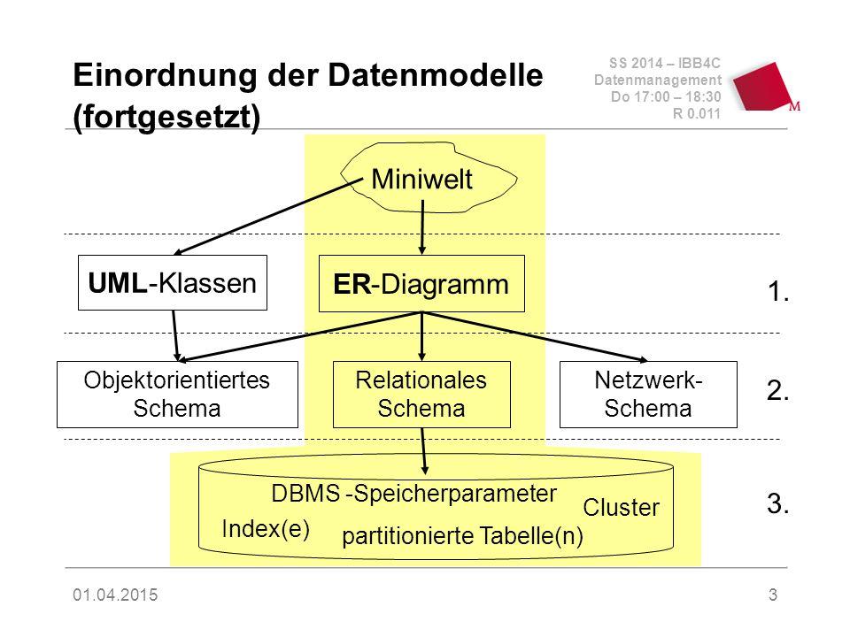 SS 2014 – IBB4C Datenmanagement Do 17:00 – 18:30 R 0.011 01.04.2015 Einordnung der Datenmodelle (fortgesetzt) Miniwelt Relationales Schema Objektorientiertes Schema Netzwerk- Schema UML-Klassen ER-Diagramm Index(e) Cluster partitionierte Tabelle(n) DBMS -Speicherparameter 3.
