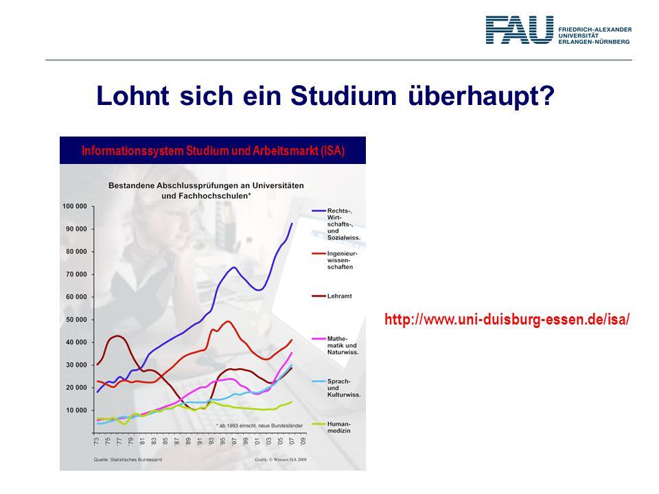 Informationssystem Studium und Arbeitsmarkt (ISA) http://www.uni-duisburg-essen.de/isa/ Lohnt sich ein Studium überhaupt?
