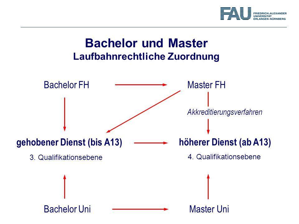 Bachelor FHMaster FH gehobener Dienst (bis A13) Bachelor Uni höherer Dienst (ab A13) Master Uni Akkreditierungsverfahren Bachelor und Master Laufbahnr