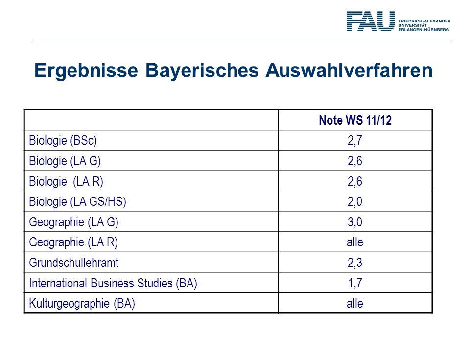 Ergebnisse Bayerisches Auswahlverfahren Note WS 11/12 Biologie (BSc)2,7 Biologie (LA G)2,6 Biologie (LA R)2,6 Biologie (LA GS/HS) 2,0 Geographie (LA G