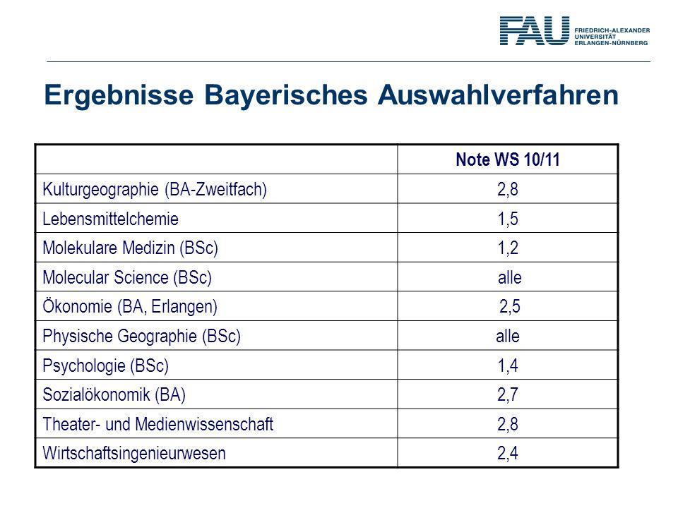 Ergebnisse Bayerisches Auswahlverfahren Note WS 10/11 Kulturgeographie (BA-Zweitfach) 2,8 Lebensmittelchemie1,5 Molekulare Medizin (BSc)1,2 Molecular