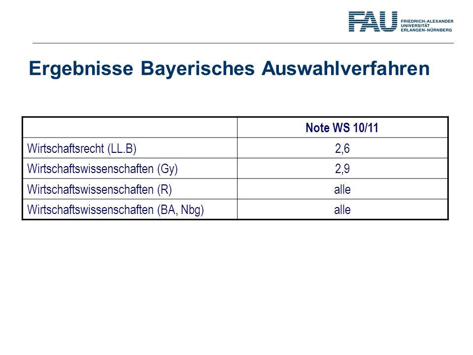 Ergebnisse Bayerisches Auswahlverfahren Note WS 10/11 Wirtschaftsrecht (LL.B) 2,6 Wirtschaftswissenschaften (Gy) 2,9 Wirtschaftswissenschaften (R)alle