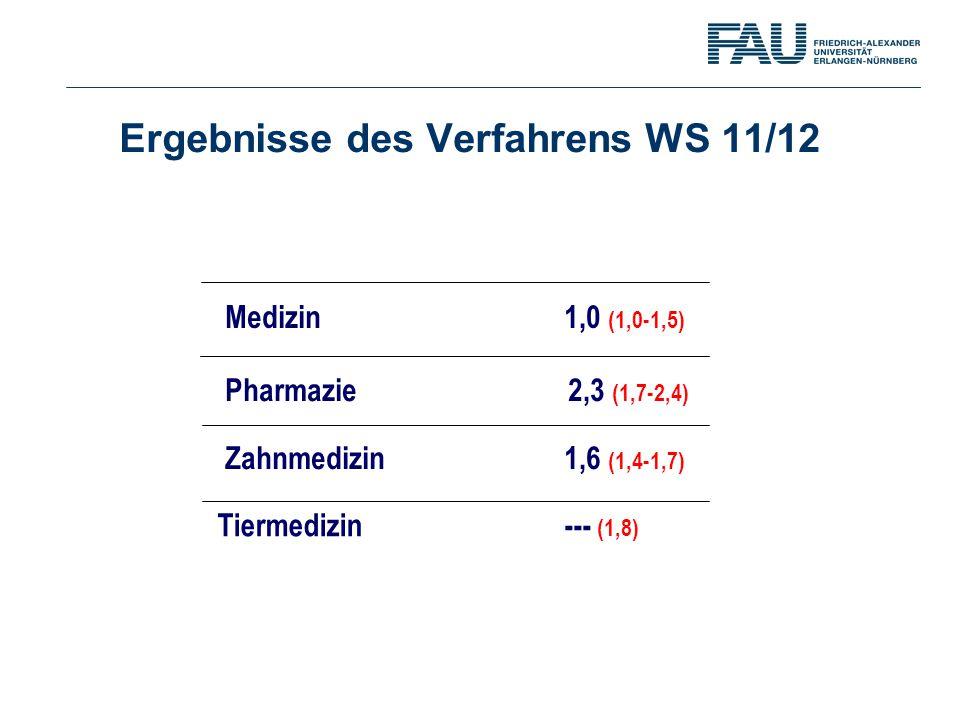Ergebnisse des Verfahrens WS 11/12 Medizin 1,0 (1,0-1,5) Pharmazie 2,3 (1,7-2,4) Zahnmedizin 1,6 (1,4-1,7) Tiermedizin --- (1,8)