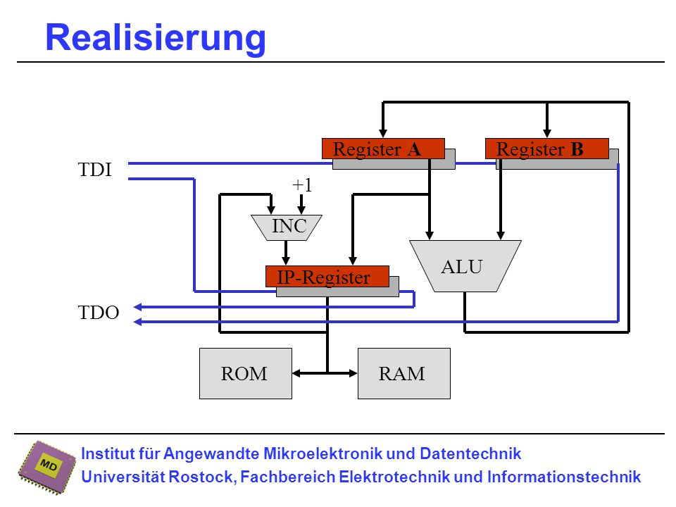 Institut für Angewandte Mikroelektronik und Datentechnik Universität Rostock, Fachbereich Elektrotechnik und Informationstechnik Realisierung ROMRAM ALU INC +1 Register BRegister A IP-Register TDI TDO