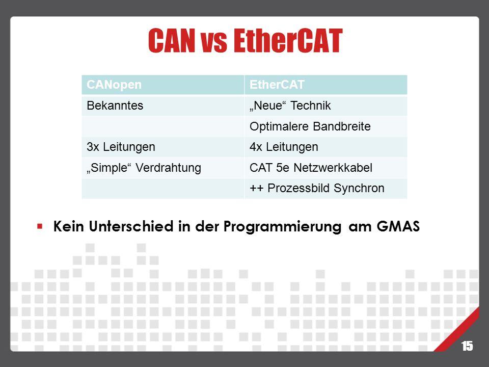 "CAN vs EtherCAT 15 CANopenEtherCAT Bekanntes""Neue"" Technik Optimalere Bandbreite 3x Leitungen4x Leitungen ""Simple"" VerdrahtungCAT 5e Netzwerkkabel ++"