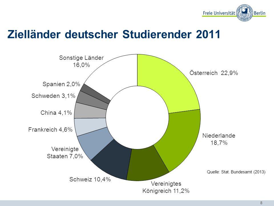 8 Zielländer deutscher Studierender 2011