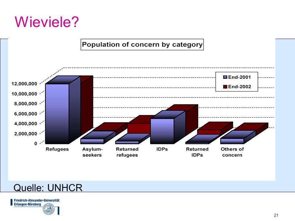 21 Wieviele? Quelle: UNHCR