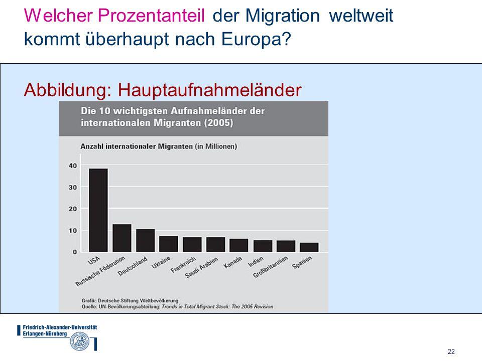 22 Welcher Prozentanteil der Migration weltweit kommt überhaupt nach Europa? Abbildung: Hauptaufnahmeländer