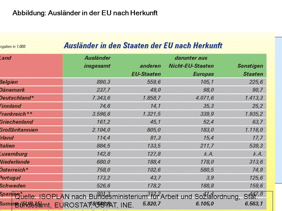 23 Quelle: ISOPLAN nach Bundesministerium für Arbeit und Sozialordnung, Stat. Bundesamt, EUROSTAT, ÖSTAT, INE. Abbildung: Ausländer in der EU nach Her