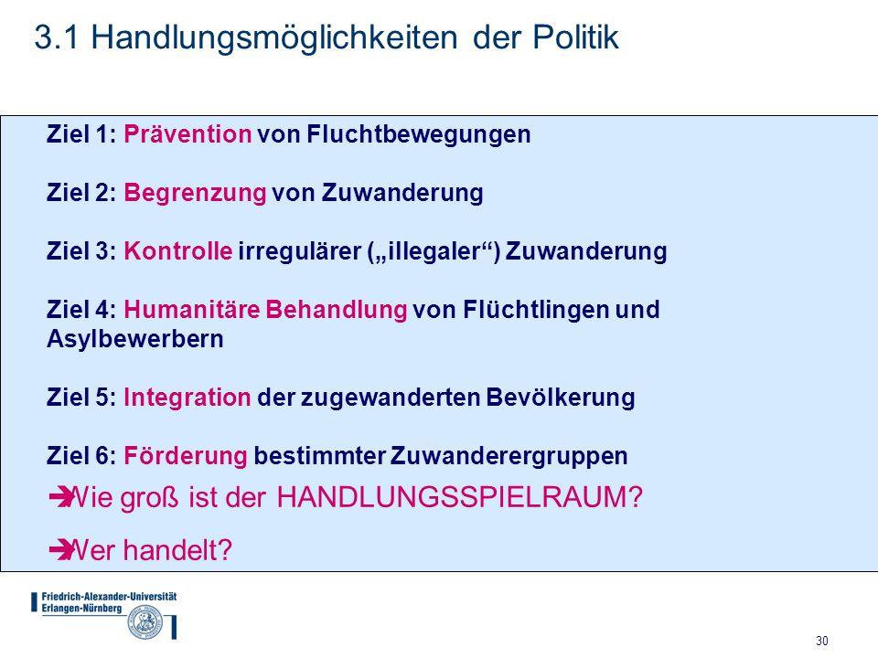 """30 3.1 Handlungsmöglichkeiten der Politik Ziel 1: Prävention von Fluchtbewegungen Ziel 2: Begrenzung von Zuwanderung Ziel 3: Kontrolle irregulärer (""""i"""