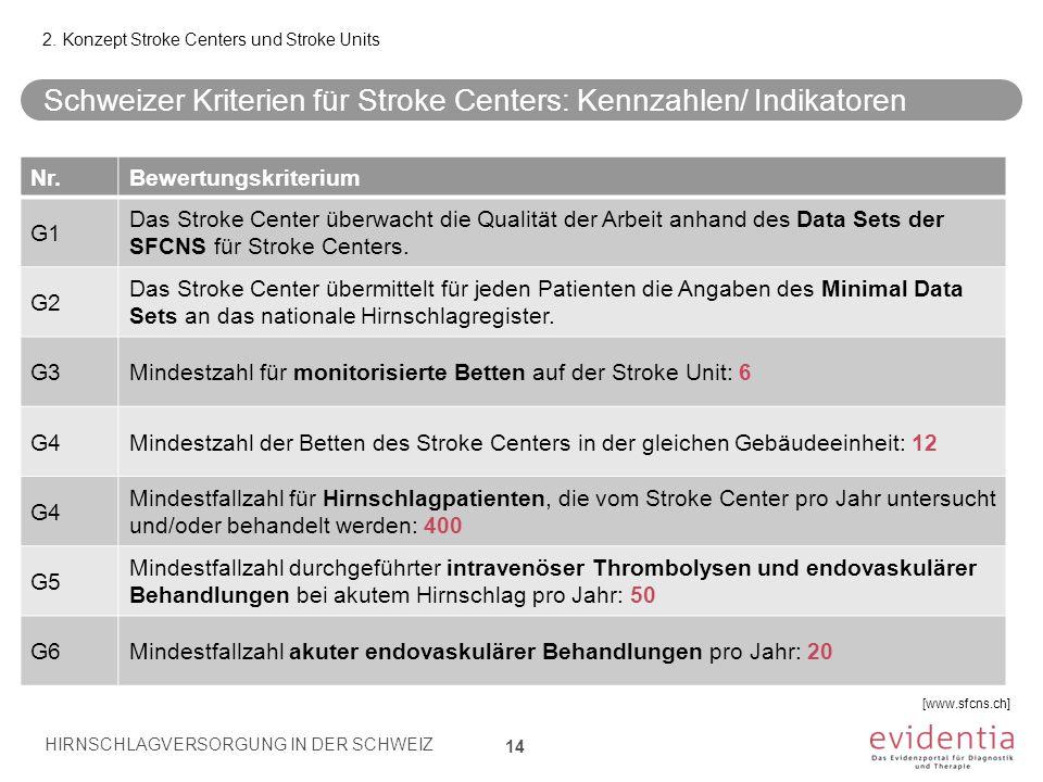 Schweizer Kriterien für Stroke Centers: Kennzahlen/ Indikatoren 14 Nr.Bewertungskriterium G1 Das Stroke Center überwacht die Qualität der Arbeit anhan