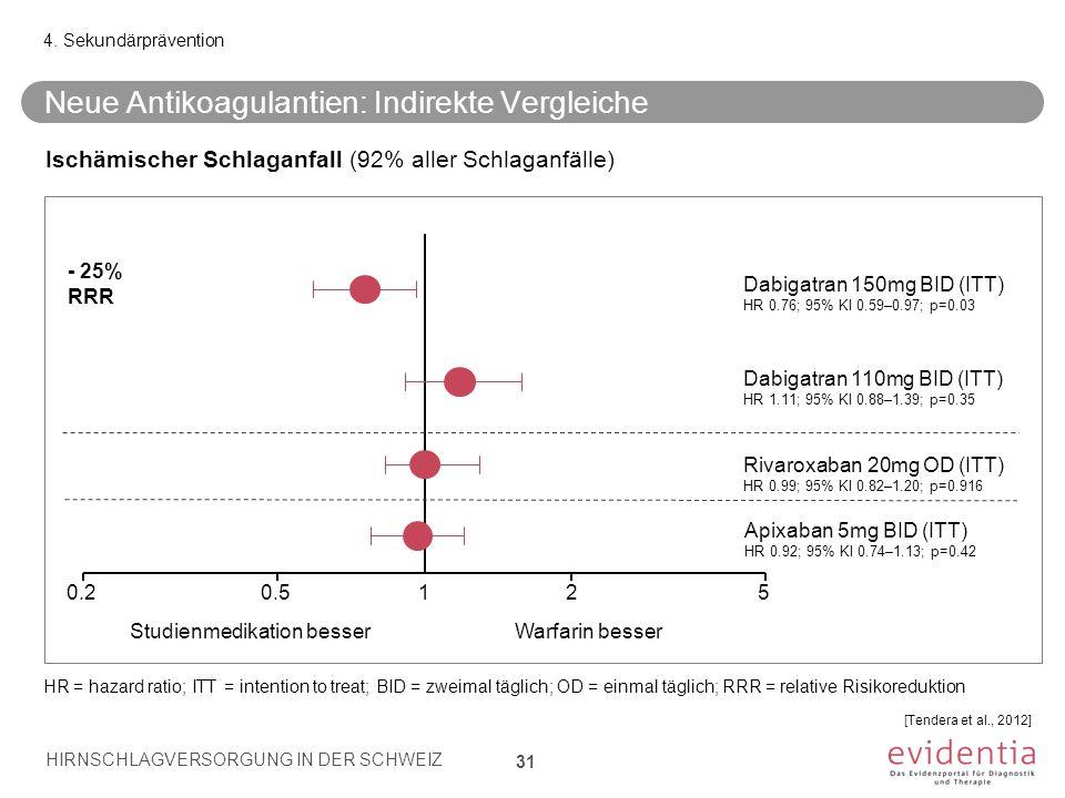 Neue Antikoagulantien: Indirekte Vergleiche 31 4. Sekundärprävention HIRNSCHLAGVERSORGUNG IN DER SCHWEIZ 31 Ischämischer Schlaganfall (92% aller Schla