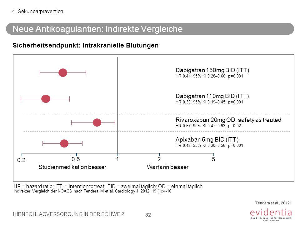 Neue Antikoagulantien: Indirekte Vergleiche 32 4. Sekundärprävention HIRNSCHLAGVERSORGUNG IN DER SCHWEIZ 32 Sicherheitsendpunkt: Intrakranielle Blutun