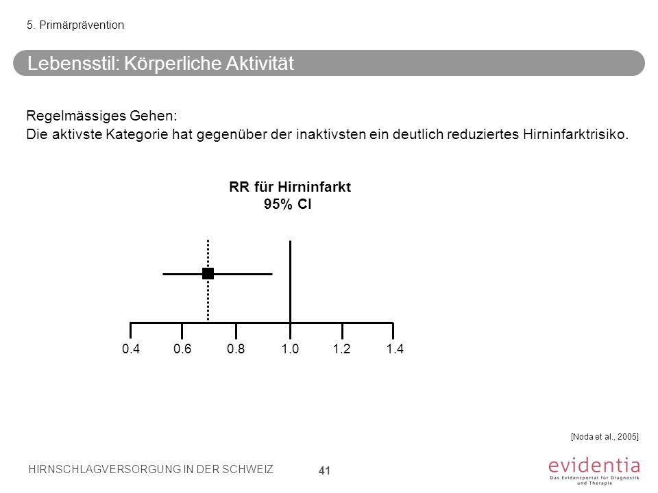 Lebensstil: Körperliche Aktivität 41 5. Primärprävention Regelmässiges Gehen: Die aktivste Kategorie hat gegenüber der inaktivsten ein deutlich reduzi