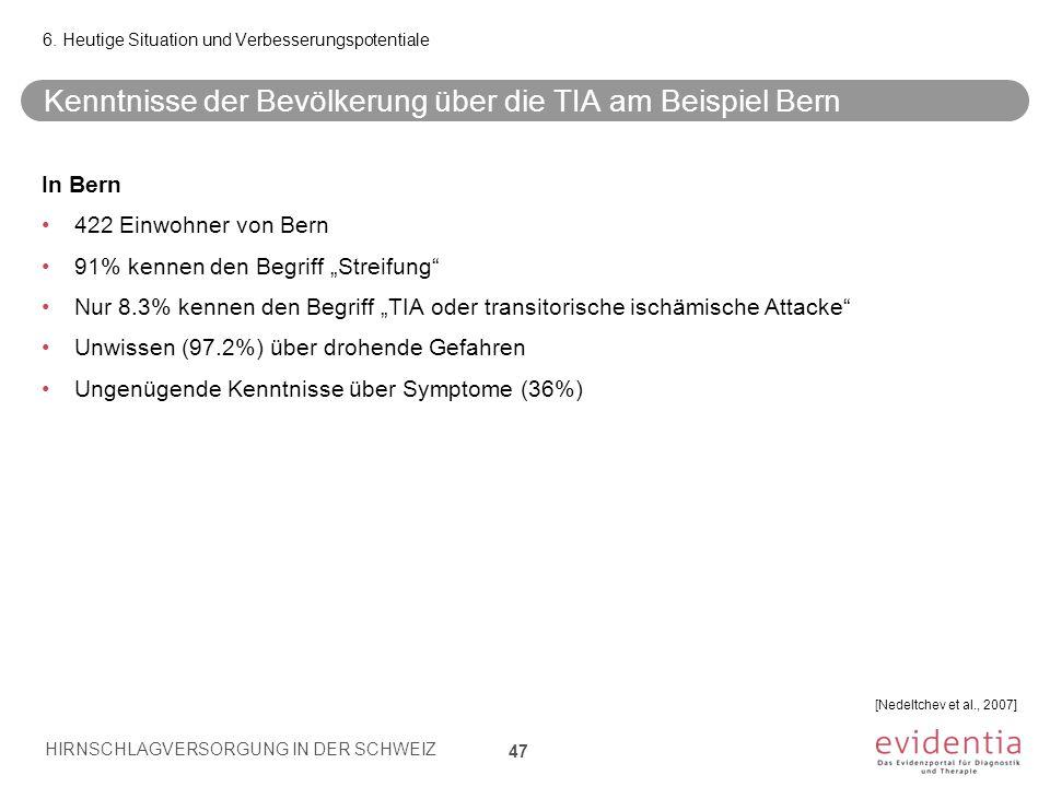 Kenntnisse der Bevölkerung über die TIA am Beispiel Bern 47 6. Heutige Situation und Verbesserungspotentiale In Bern 422 Einwohner von Bern 91% kennen