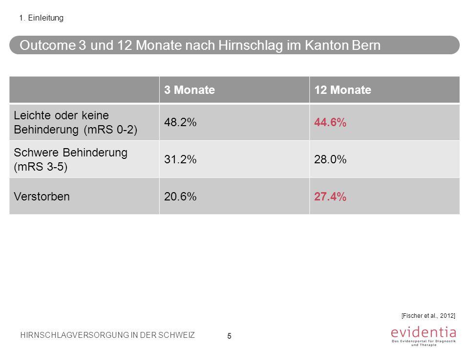 Outcome 3 und 12 Monate nach Hirnschlag im Kanton Bern 5 1. Einleitung 3 Monate12 Monate Leichte oder keine Behinderung (mRS 0-2) 48.2%44.6% Schwere B