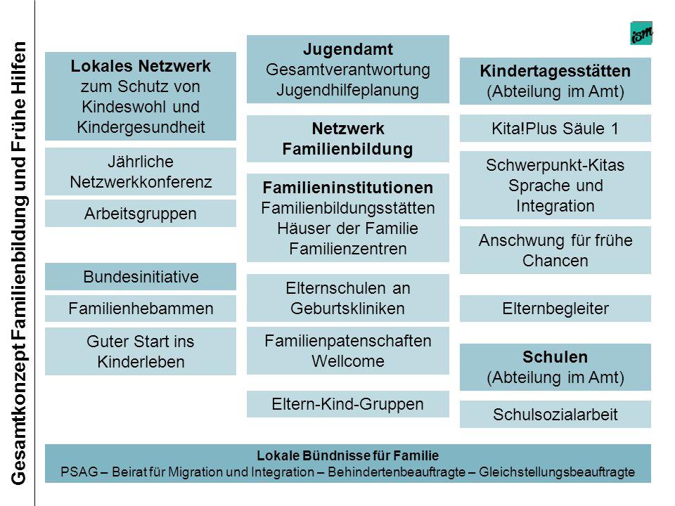 Jugendamt Gesamtverantwortung Jugendhilfeplanung Lokales Netzwerk zum Schutz von Kindeswohl und Kindergesundheit Kindertagesstätten (Abteilung im Amt)