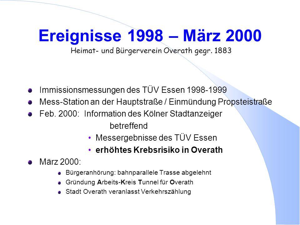 Ereignisse 1998 – März 2000 Heimat- und Bürgerverein Overath gegr. 1883 Immissionsmessungen des TÜV Essen 1998-1999 Mess-Station an der Hauptstraße /