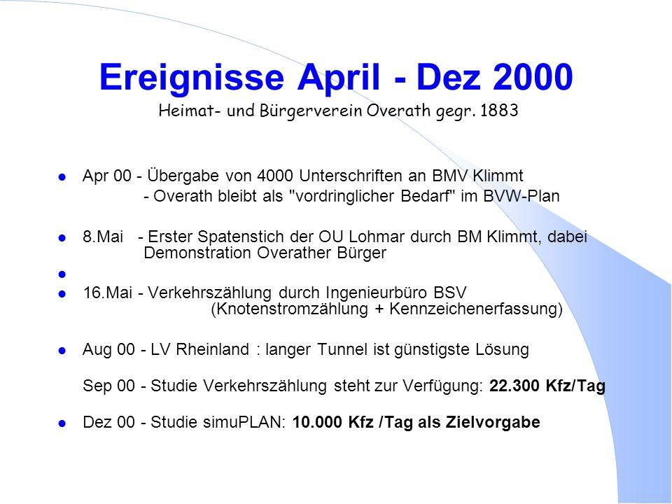 Ereignisse April - Dez 2000 Heimat- und Bürgerverein Overath gegr. 1883 l Apr 00 - Übergabe von 4000 Unterschriften an BMV Klimmt - Overath bleibt als