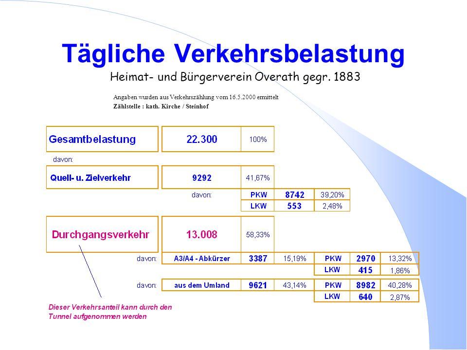 Tägliche Verkehrsbelastung Heimat- und Bürgerverein Overath gegr. 1883 Angaben wurden aus Verkehrszählung vom 16.5.2000 ermittelt Zählstelle : kath. K
