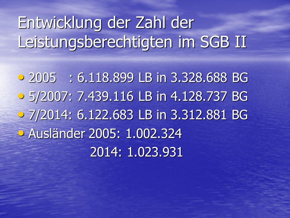 Entwicklung der Zahl der Leistungsberechtigten im SGB II 2005 : 6.118.899 LB in 3.328.688 BG 2005 : 6.118.899 LB in 3.328.688 BG 5/2007: 7.439.116 LB in 4.128.737 BG 5/2007: 7.439.116 LB in 4.128.737 BG 7/2014: 6.122.683 LB in 3.312.881 BG 7/2014: 6.122.683 LB in 3.312.881 BG Ausländer 2005: 1.002.324 Ausländer 2005: 1.002.324 2014: 1.023.931 2014: 1.023.931