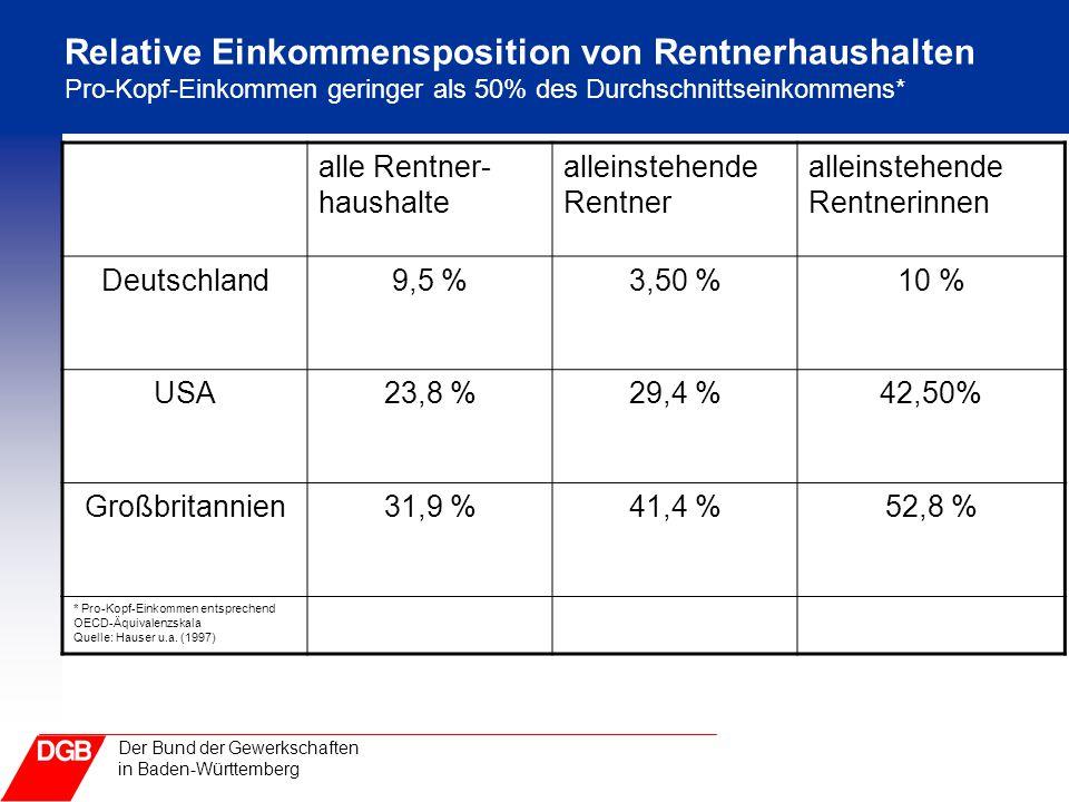 Der Bund der Gewerkschaften in Baden-Württemberg Relative Einkommensposition von Rentnerhaushalten Pro-Kopf-Einkommen geringer als 50% des Durchschnit
