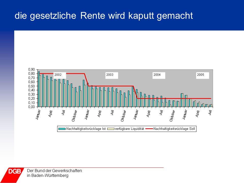 Der Bund der Gewerkschaften in Baden-Württemberg die gesetzliche Rente wird kaputt gemacht