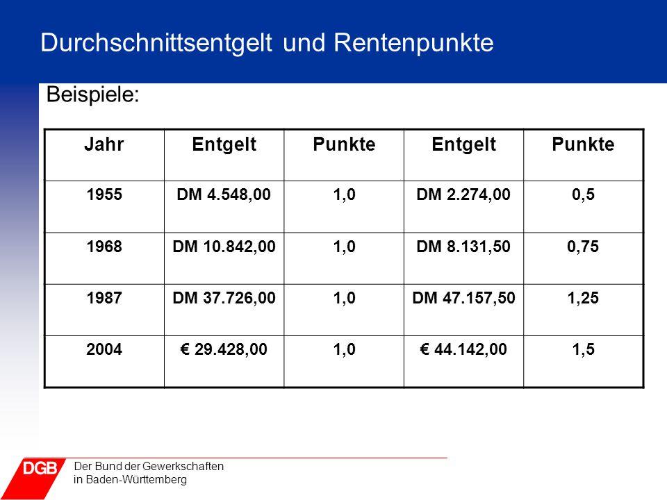 Der Bund der Gewerkschaften in Baden-Württemberg Durchschnittsentgelt und Rentenpunkte Beispiele: JahrEntgeltPunkteEntgeltPunkte 1955DM 4.548,001,0DM