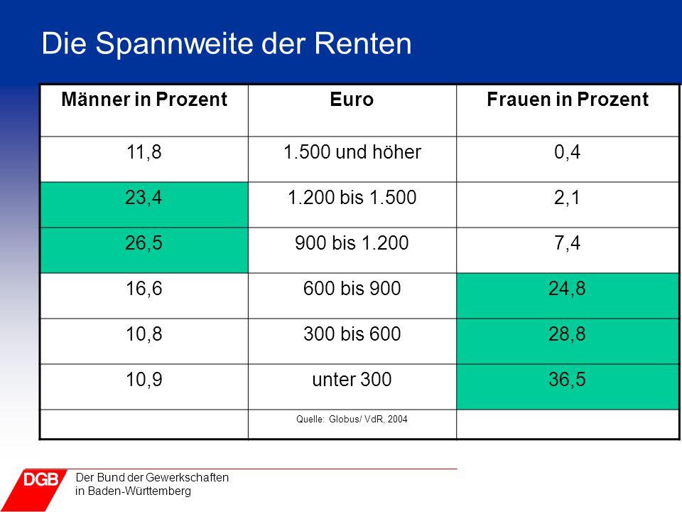 Der Bund der Gewerkschaften in Baden-Württemberg Die Spannweite der Renten Männer in ProzentEuroFrauen in Prozent 11,81.500 und höher0,4 23,41.200 bis