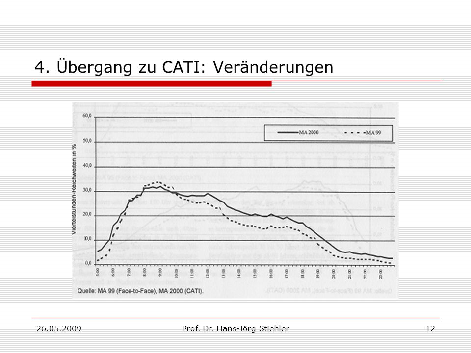 26.05.2009Prof. Dr. Hans-Jörg Stiehler12 4. Übergang zu CATI: Veränderungen