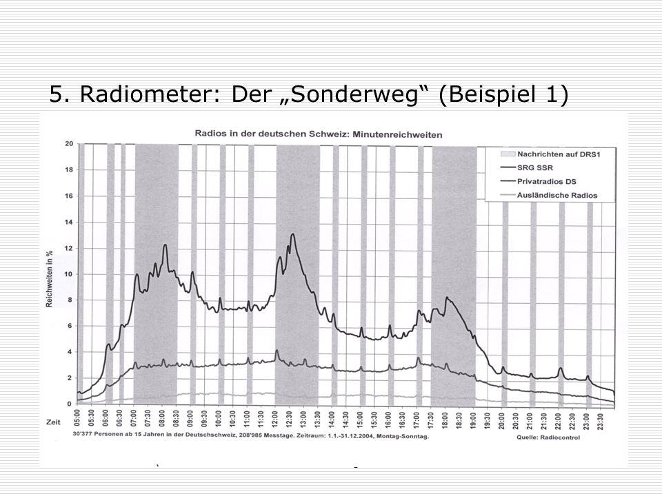 """26.05.2009Prof. Dr. Hans-Jörg Stiehler18 5. Radiometer: Der """"Sonderweg (Beispiel 2)"""