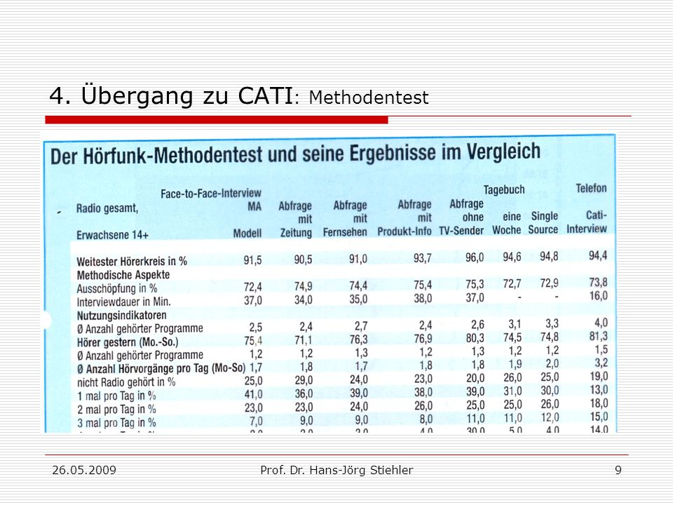 26.05.2009Prof. Dr. Hans-Jörg Stiehler9 4. Übergang zu CATI : Methodentest