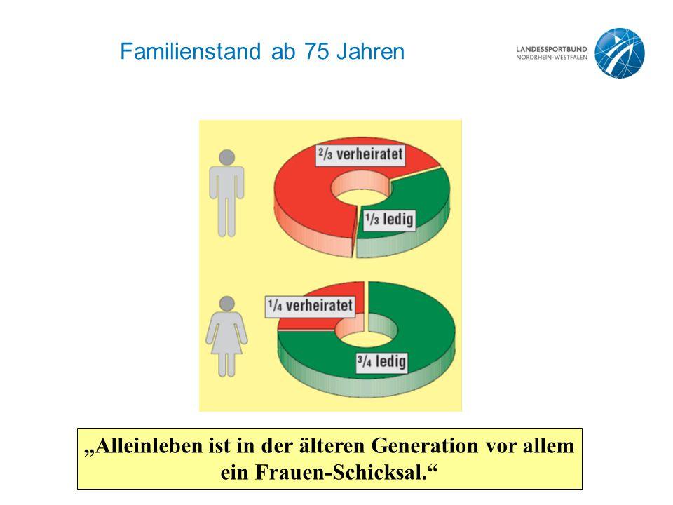 """Familienstand ab 75 Jahren """"Alleinleben ist in der älteren Generation vor allem ein Frauen-Schicksal."""