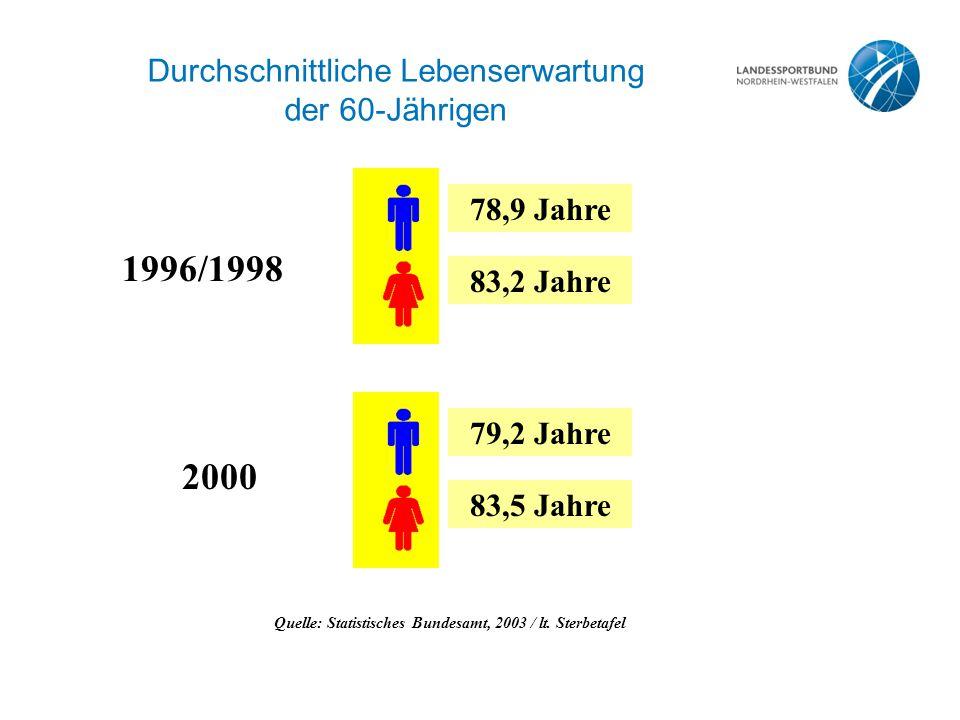 Durchschnittliche Lebenserwartung der 60-Jährigen Quelle: Statistisches Bundesamt, 2003 / lt.