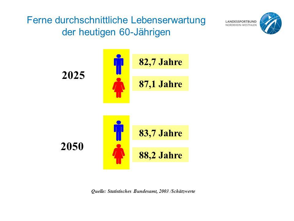Ferne durchschnittliche Lebenserwartung der heutigen 60-Jährigen Quelle: Statistisches Bundesamt, 2003 /Schätzwerte 83,7 Jahre 88,2 Jahre 2025 2050 82,7 Jahre 87,1 Jahre