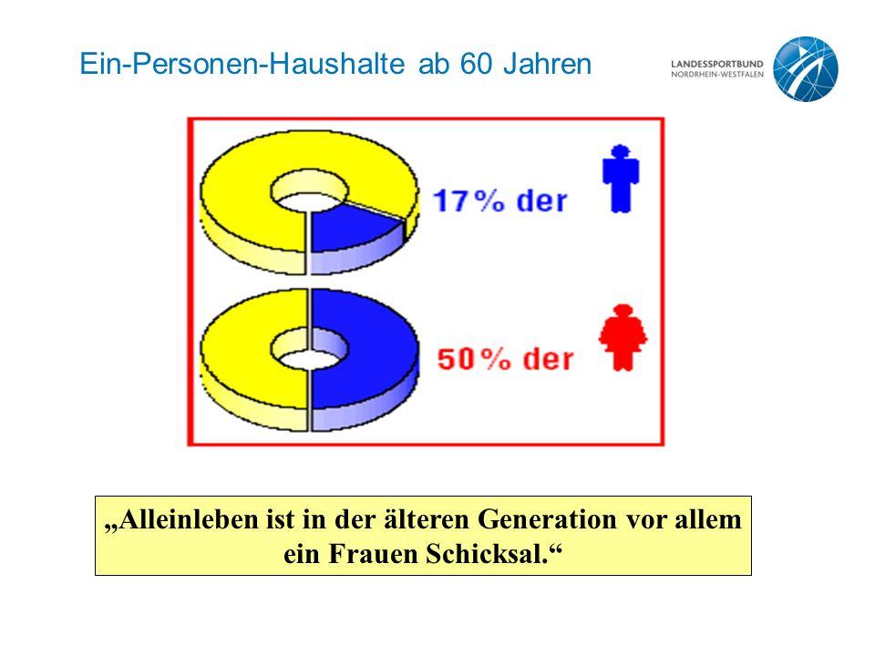 """Ein-Personen-Haushalte ab 60 Jahren """"Alleinleben ist in der älteren Generation vor allem ein Frauen Schicksal."""