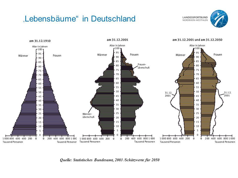 """"""" Lebensbäume in Deutschland Quelle: Statistisches Bundesamt, 2003 /Schätzwerte für 2050"""